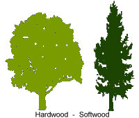 a research on the use of hardwood and softwood in the manufacture of outdoor furniture Wood is divided into two distinct kinds called hardwood and softwood that's a good way to use wood wood that's destined for furniture and other.