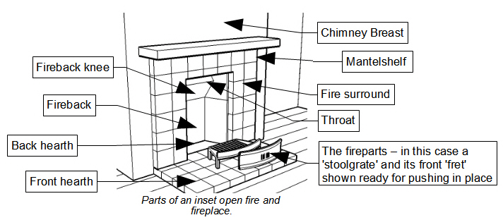 open fire parts according to traditional practice in britain and ireland middot of fireplace little